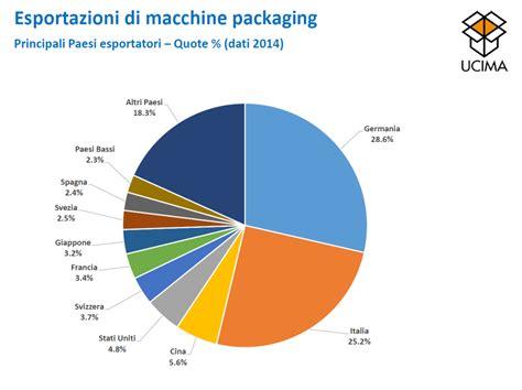 aziende packaging alimentare packaging un settore in crescita macchine alimentari