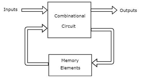 block diagram of sequential circuit digital sequential circuits