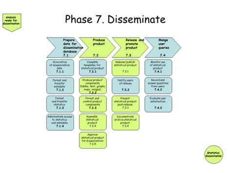 dissemination plan template plan template