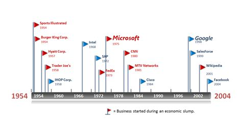 Historical Timeline Template Made In Powerpoint With Office Timeline Templates
