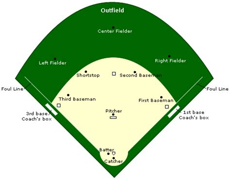 softball diagram fielding softball field positionsheets petal