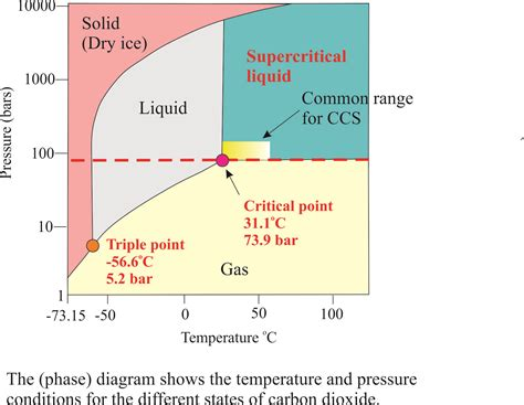 co2 phase diagram climate change a geo perspective geological digressions