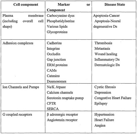 carbohydrates and lipids compare and contrast patente wo2002067182a2 characterizing biological stimuli