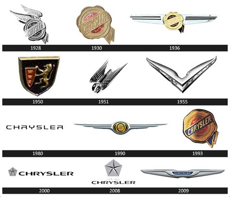 chrysler name meaning chrysler logo meaning and history models world