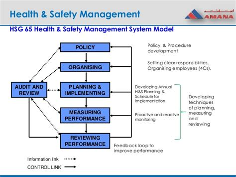 ohs management plan template gallery of 13 health and safety plan templates free sle