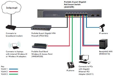 home gigabit network design home gigabit network design 28 images optical fiber