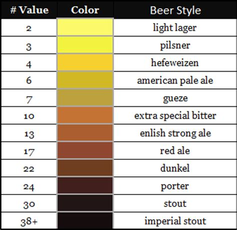 srm color chart westcoastbrewer homebrewing brewers