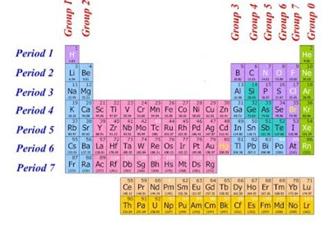 Periods And Groups On The Periodic Table by 1 Period And Igcse Chemistry