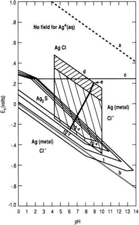 silver pourbaix diagram jaic 1992 volume 31 number 3 article 7 pp 355 to 366