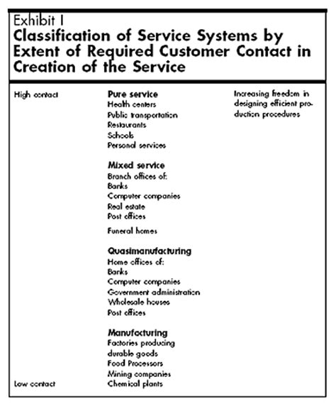 hbr layout meaning where does the customer fit in a service operation