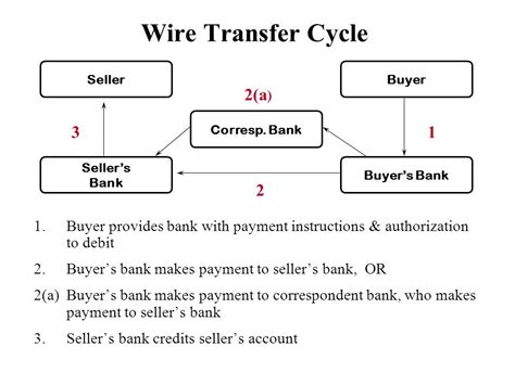 what is wiring money difference between wire transfer and ach