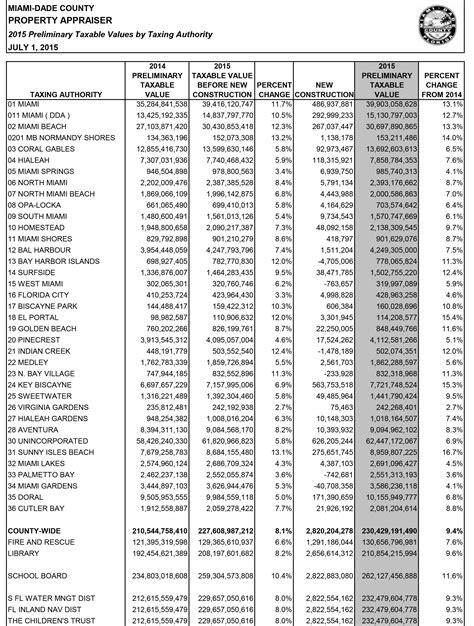 Miami Dade County Property Records Miami Dade Property Appraiser Taxable Value