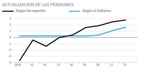 subida de las pensiones 2016 el documento de la reforma de las pensiones que oculta el