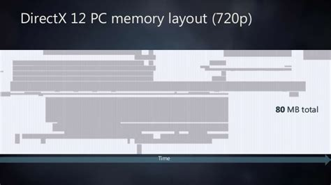 memory layout design jobs framegraph extensible rendering architecture in frostbite