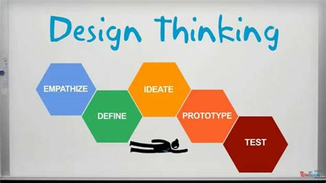design thinking what is design thinking youtube