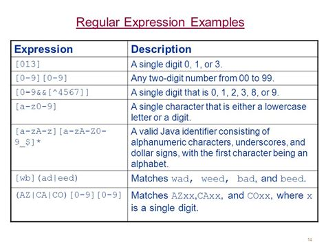 pattern java alphanumeric intro to oop with java c thomas wu characters and