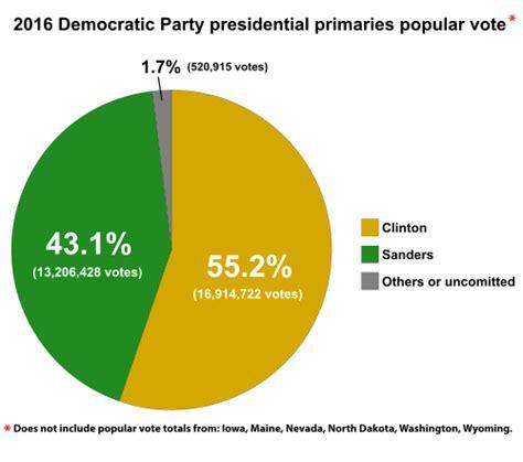 2016 new york democratic presidential primary polls results of the democratic party presidential primaries