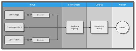 linear workflow pipeline diagram studio gallery how to guide and refrence