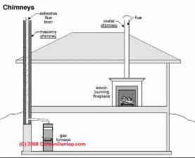 chimney definitions manufactured chimney flue vent
