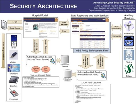 application design security project overview