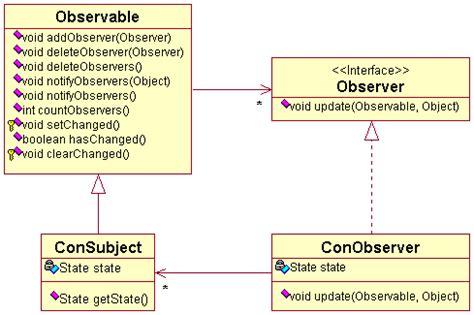 java pattern klasse design patterns observer pattern