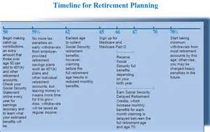 timeline for retirement planning money matters with rose