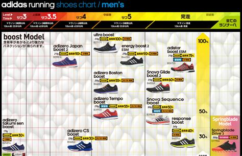 adidas boost chart