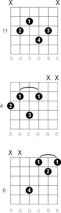 G Sharp - A Flat Major Nine Guitar Chord Diagrams G Sharp Chord Guitar Finger Position