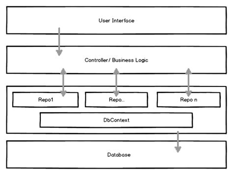 net repository pattern and unit of work noser blog asp net mvc repository pattern and unit of
