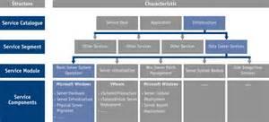 Business Process Catalogue Template by Service Catalogue Management Cellent