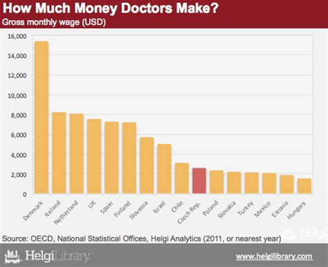 how much do physicians make helgi library