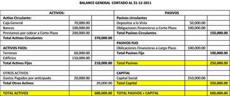 de balance general contabilidad image contabilidad para principiantes balance general