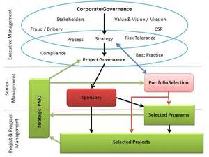project management governance structure template project governance mosaicproject s
