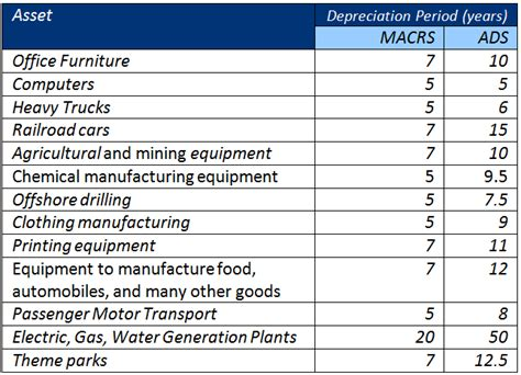Irs Depreciation Tables by Irs Depreciation Tables 2015 Autos Post