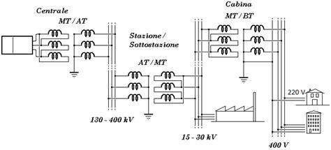 tralicci media tensione produzione di energia elettrica trasmissione e
