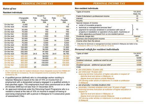 buku panduan lhdn 2016 panduan pelepasan cukai 2016 untuk e filing 2017 cikgu share