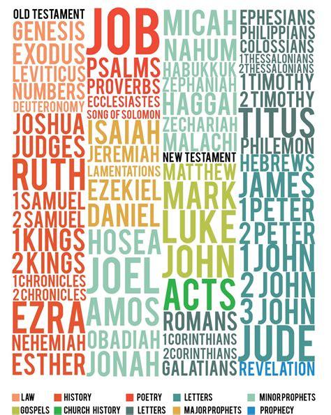 Galerry bible reading plan free printable