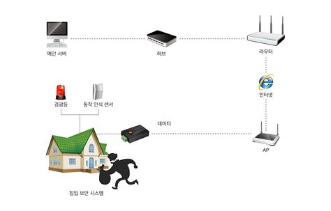 솔내시스템 주 ㅣ보안 응용분야 주택 보안 시스템
