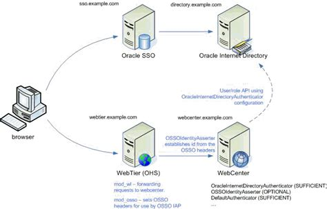 single sign on diagram configuring single sign on