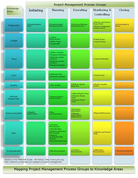Information technology amp project management blog project management
