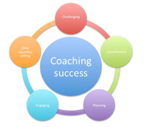Success Coaching by Success Stories Change