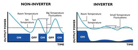 conventional generator vs inverter generator
