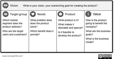 the vision board and the business model canvas images frompo