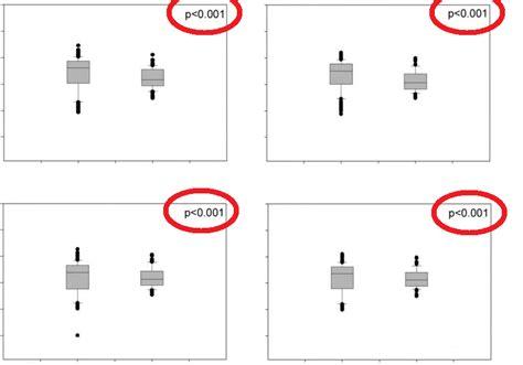 R Title Value by Adding Pvalue Inside Boxplot In R