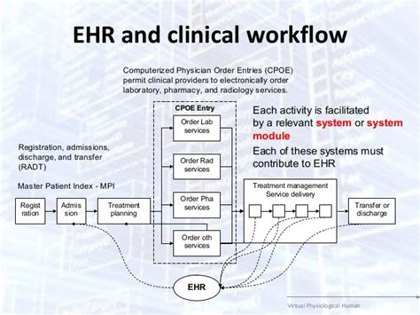 workflow emr on the extended clinical workflows for personalized healthcare