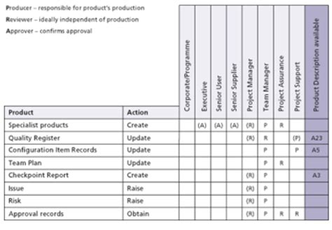 project management work package template prince2 2009 managing product delivery part 5