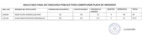 convocatoria cas n 006 2016 grd drec ugel cusco resultado final de la convocatoria para coberturar plaza