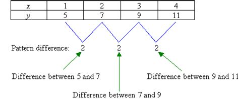 algebraic pattern rule finder number patterns
