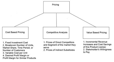 product pricing plan uplabs pricing strategies caseprep