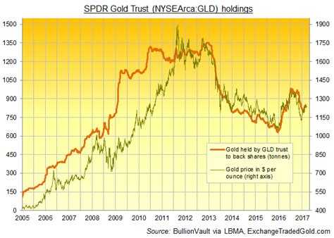 Federal Ceiling Price by Gold Bars Flow Out Of Etfs But Room For Risk Hedging